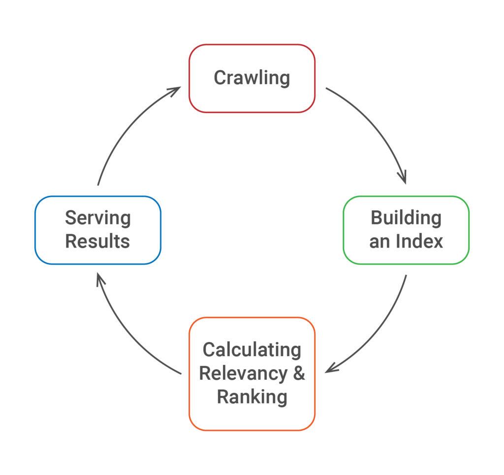 Crawling Cycle