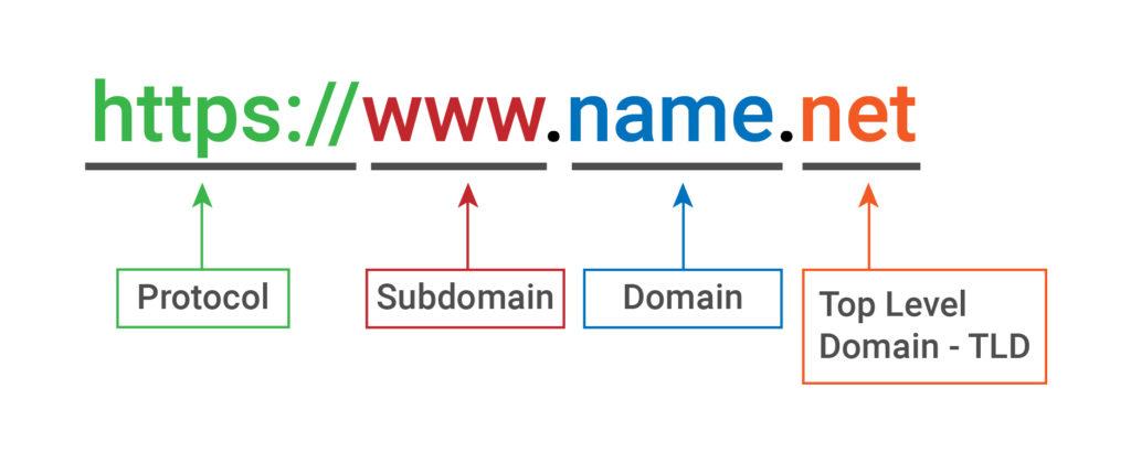 URL structure explained