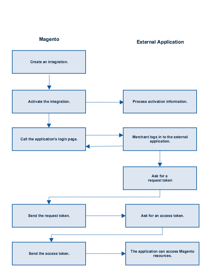 External Application and Magento