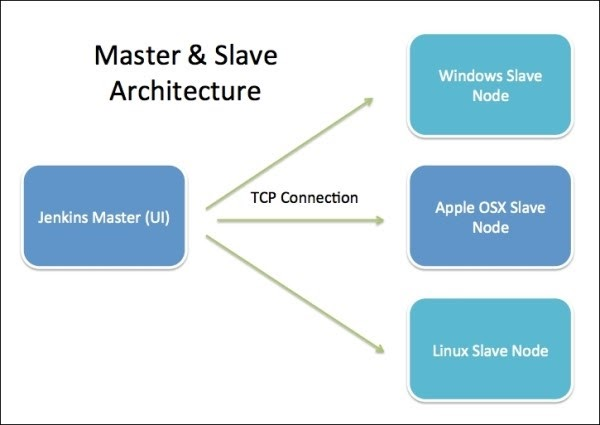 Master & Slave Architecture